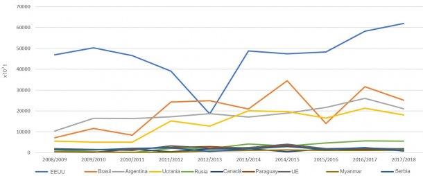Figura 3. Evolución de las exportaciones de maíz (x 103t) de los principales exportadores por campañas. Fuente: FAS-USDA