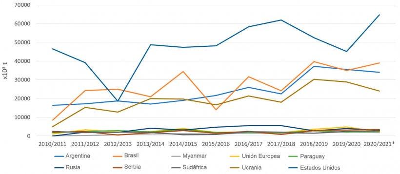 Figura 3. Evolución de las exportaciones de maíz (x 103 t) de los principales exportadores por campañas. Fuente: FAS-USDA