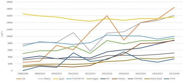 Figura 5. Evolución de las importaciones de maíz (x 103t) de los principales exportadores por campañas. Fuente: FAS-USDA