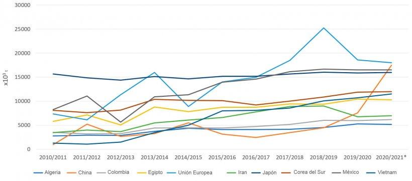Figura 5. Evolución de las importaciones de maíz (x 103 t) de los principales importadores por campañas. Fuente: FAS-USDA