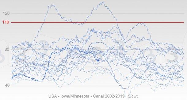 Gráfico 5. Evolución anual de los preciosen EEUUdesde 2002 en color azul, la línea gruesa representa las cotizaciones de 2019. En rojo se muestra la mediana del precio máximo para 2019 según la consulta 333.