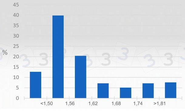 Gráfico 2. Consulta 333 sobre el precio máximo en 2019 - España. Se representa el porcentaje de respuestas obtenidas para distintos intervalos de precio máximo (€/kg vivo).