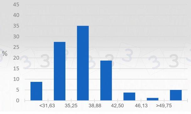 Gráfico 3. Consulta 333 sobre el precio máximo en 2019 - México. Se representa el porcentaje de respuestas obtenidas para distintos intervalos de precio máximo (MXN/kg vivo).