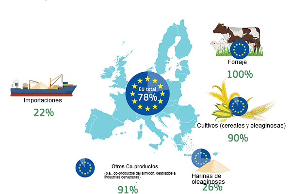EU self-sufficiency per protein source