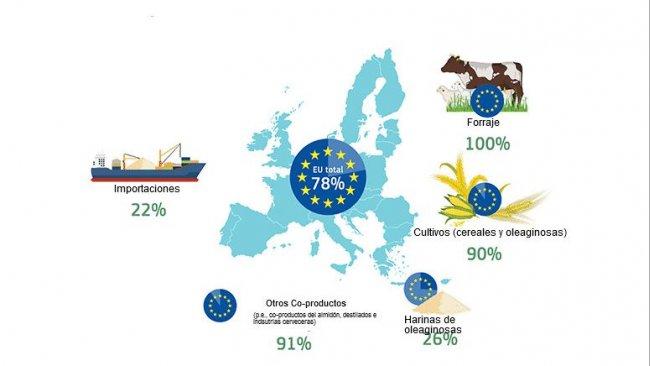 Autosuficiencia de la UE por fuente de proteína