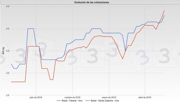 Gráfica 2. Cotizaciones del mercado brasileño en los estados de Santa Catarina y Paraná.
