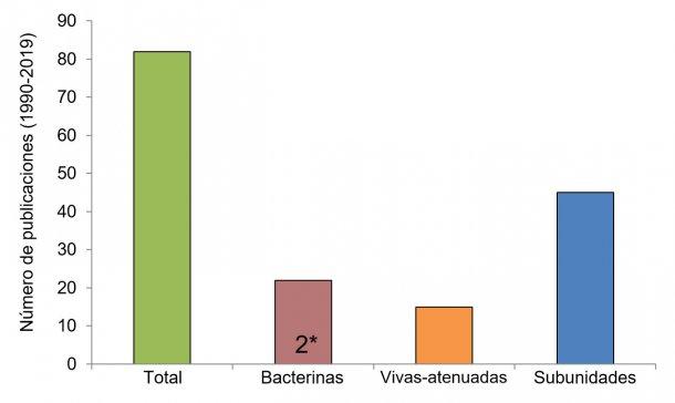 Figura 2. Número de investigaciones por tipo de vacuna contra Streptococcus suis desde 1990 (usando información de Segura M., 2015 y la base de datos de PubMed). En algunas publicaciones, las bacterinas no eran el tipo principal de vacuna estudiado, sino que fueron usadas a modo de control. 2*: Sólo dos estudios en campo publicados se llevaron a cabo usando bacterinas autógenas preparadas por empresas autorizadas.