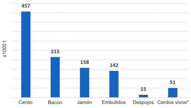 Importaciones totales de productos porcinos hacia el Reino Unido, 2018 (x1000 toneladas) (Fuente, HMRC) *Peso canal equivalente al irlandés en 2018.