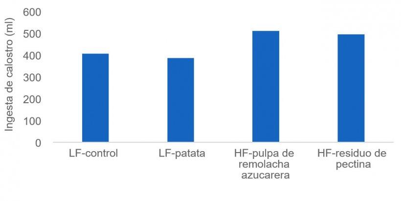 Figura 1: La ingesta suficiente de calostro es crucial para que los lechones recién nacidos se mantengan vivos y algunas fuentes de fibra (por ejemplo, pulpa de remolacha y pectina) pueden estimular la producción de calostro de la cerda. En este estudio la ingesta de calostro se midió mediante isótopos.