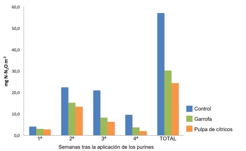 Figura 1. Emisiones semanales y total de N2O de suelos fertilizados con purines de cerdos que reciben dietas suplementadas con subproductos (Sánchez et al., 2017)
