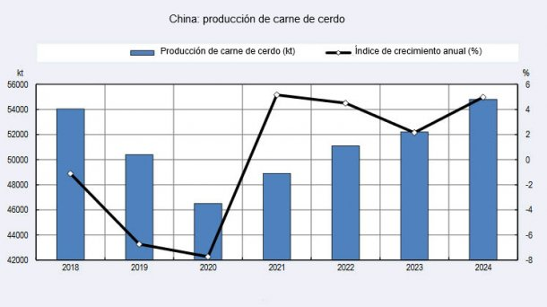 China pigmeat production