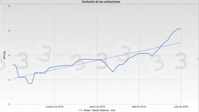 Grafica 1. Evolución de las cotizaciones del cerdo en el mercado de Santa Catarina, Brasil.