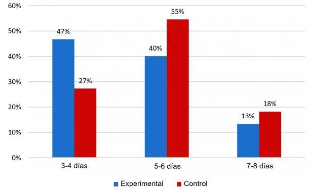Figura 2: Porcentaje de cerdas que presentan el celo durante los 8 días posteriores al destete.