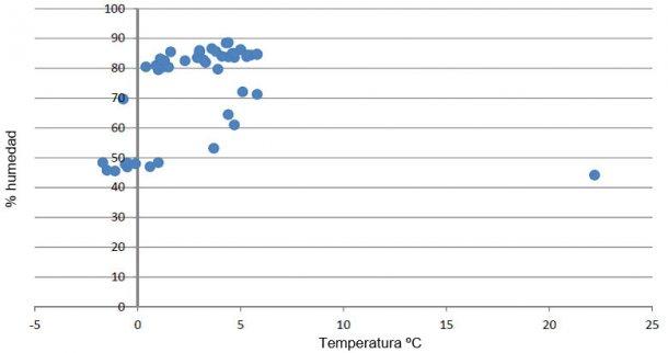 Gráfico 2: Registro de temperatura y humedad en una nevera de conservación de vacunas.