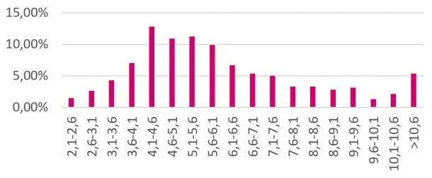Distribución del % GIM laboratorio de las cerditas seleccionadas