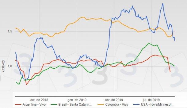 Evolución del precio del cerdo en los últimos 12 meses en diversos países (USD/kg)