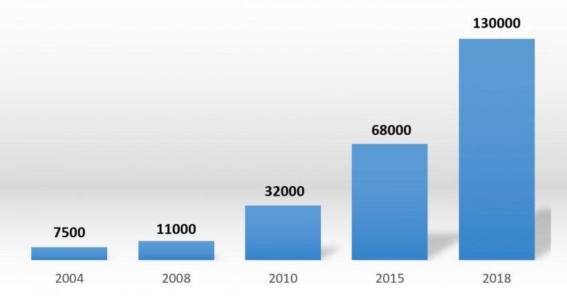 Gráfico 1: Evolución del número de cerdas de Yangxiang.