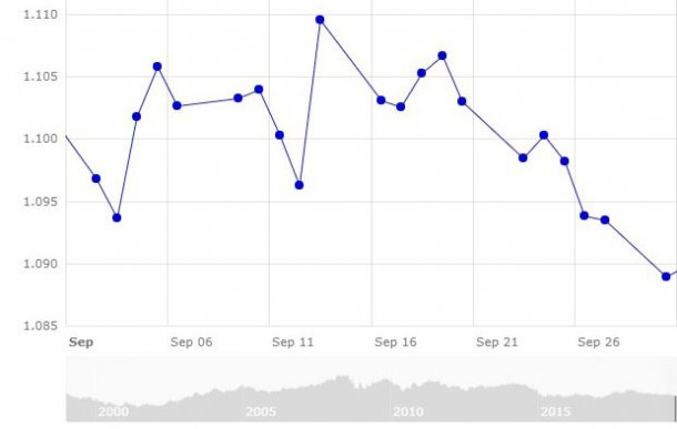 Gráfico 1. Evolución del cambio euro/dólar en el mes de septiembre (fuente: Banco Central Europeo).