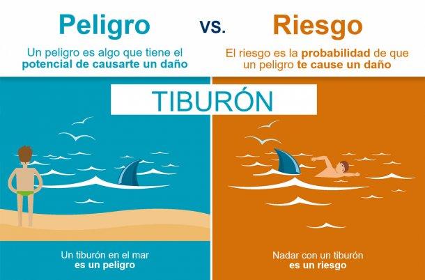 Figura 1. La diferencia entre peligro y riesgo. Fuente: EFSA