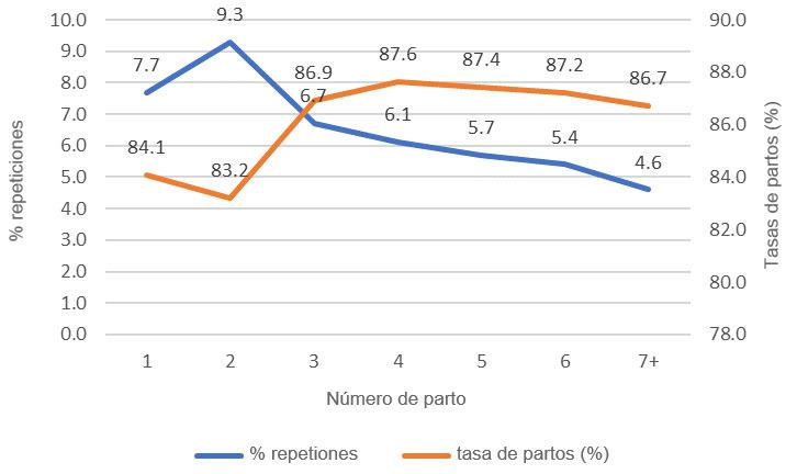 Gráfico 1: Tasa de partos y % de repeticiones, 1ª cubriciones año 2018 (689.024 cubriciones), base de datos PigCHAMP Pro Europa (301.250 cerdas).