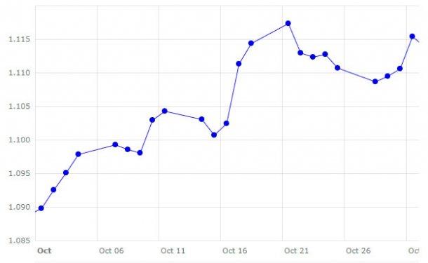 Gráfico 2. Evolución del cambio euro/dólar en el mes de octubre (fuente: Banco Central Europeo).