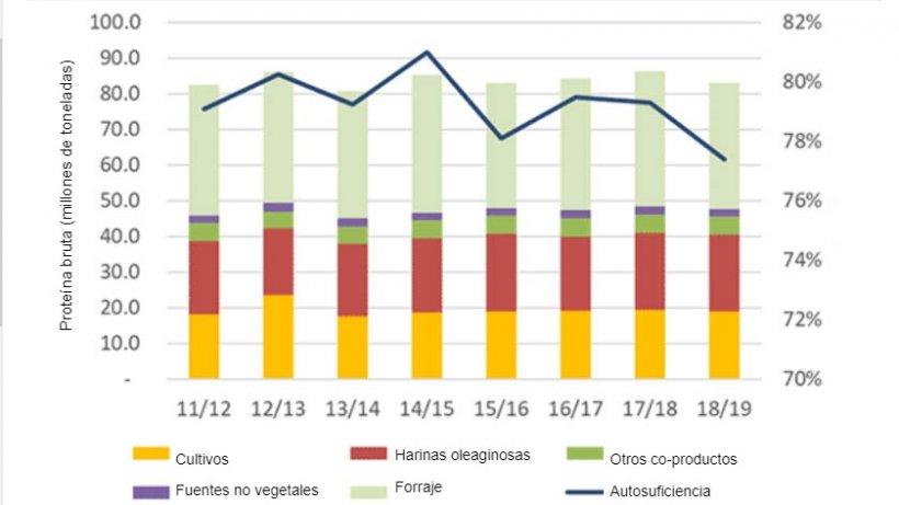 Nivel de autosuficiencia en proteína destinada a piensos en la UE.