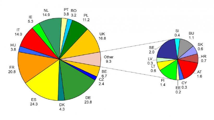 Producción de piensos compuestos en 2018 en la UE28