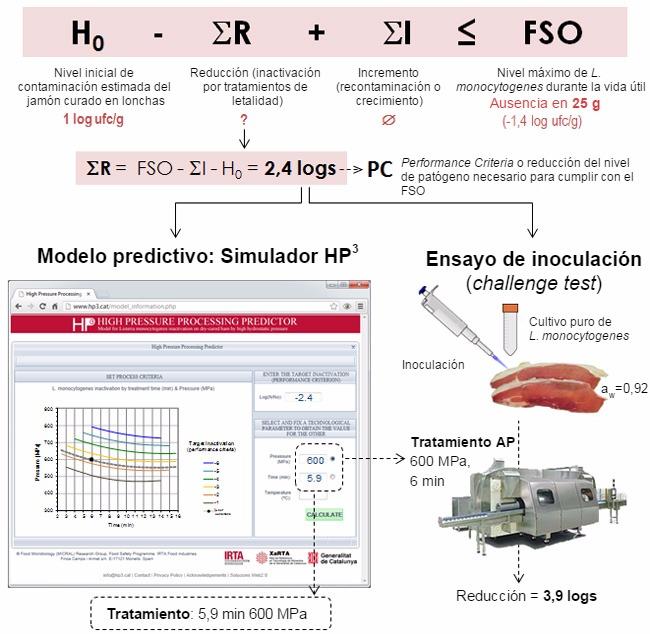Figura 1.Ejemplode aplicación de modelos predictivos a través del simulador HP3y ensayo de inoculaciónpara validar el procesamiento por AP en jamón curado.