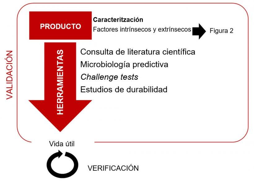 Figura 1. Enfoque metodológico para el estudio de la vida útil segura de alimentos microbiológicamente perecederos.