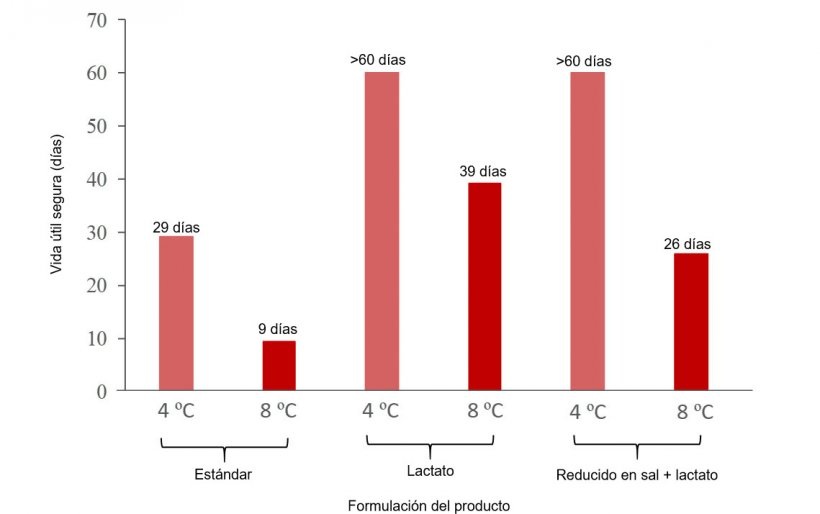 """Figura 1. Efecto de la temperatura de conservación y la reformulación (adición de 0,65% de lactato y reducción de NaCl a 1,3%) en la vida útil segura en base al crecimiento de L. monocytogenes en jamón cocido loncheado envasado al vacío según las predicciones proporcionadas por el modelo predictivo disponible en la aplicación FSSP*. *Se trata de un ejemplo ficticio, basado en valores de los factores """"input"""" del modelo predictivo considerados en Jofré et al. 2019. La aplicación de esta herramienta requiere un planteamiento específico para cada tipo de producto y empresa. Formulación estándar: pH=6.0, aw=0,974, humedad=73,63%, 2,9% sal, 0,75% lactato endógeno; Formulación Lactato: 1,4 % lactato (endógeno + añadido); Formulación reducido en sal + lactato: 1,3% sal, 1,4% lactato (endógeno + añadido). [CO2]=0%, Niveles iniciales de L. monocytogenes: 1 ufc/g. Modelo considerando que no hay fase de latencia."""