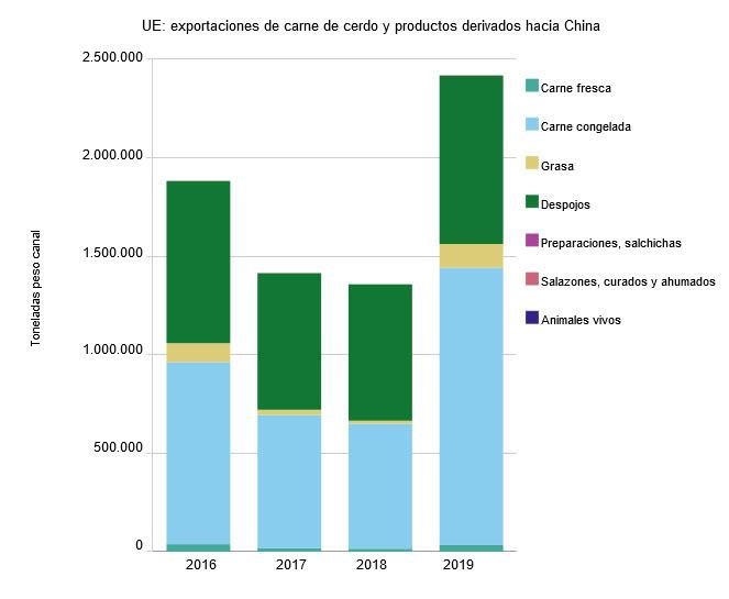 UE: exportaciones de carne de cerdo y productos derivados hacia China