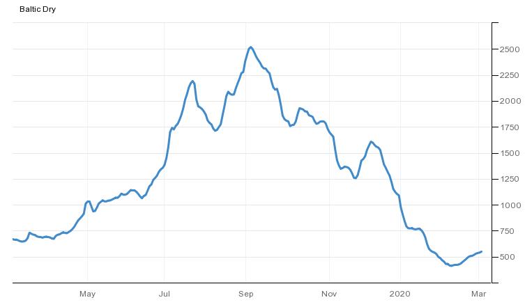Gráfico 2. Evolución del Baltic Dry Index en el último año (fuente: https://es.tradingeconomics.com/commodity/baltic).