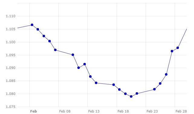Gráfico 1. Evolución del cambio euro/dólar en el mes de febrero (fuente: Banco Central Europeo).