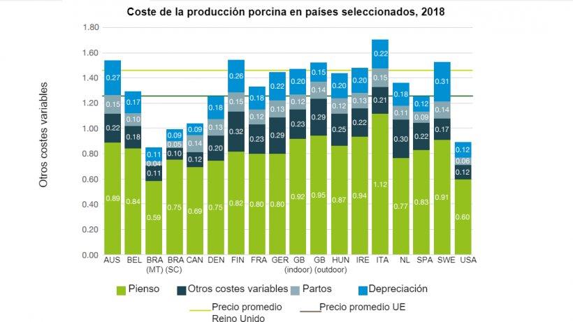 Coste de la producción porcina en países seleccionados, 2018