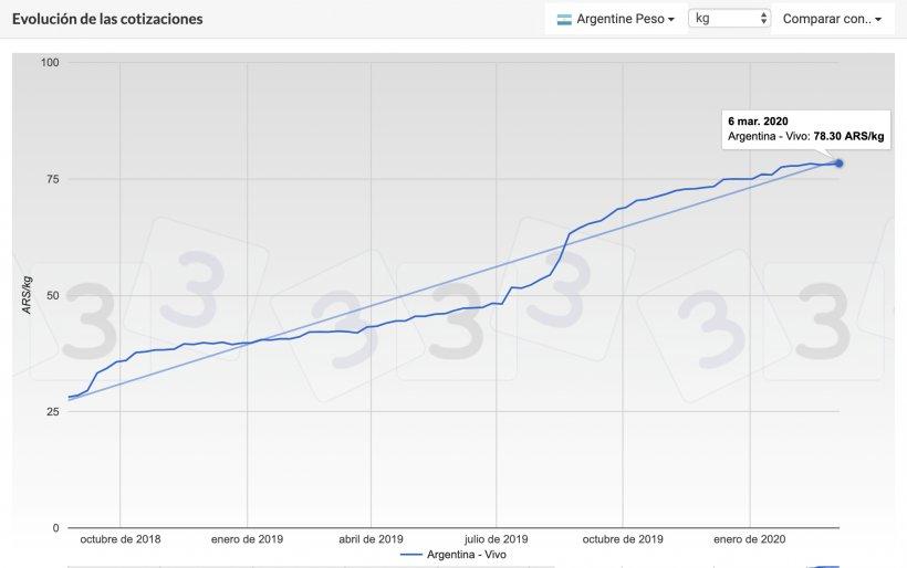Gráfica 2. Evolución de las cotizaciones del cerdo en Argentina durante los últimos meses.