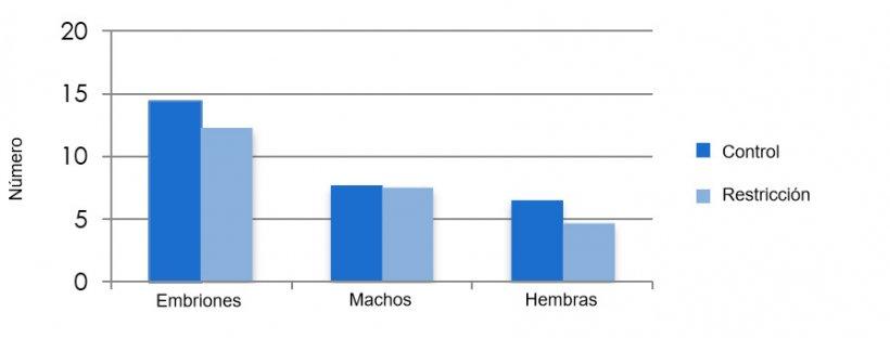 Relación entre alimentación durante la lactación y supervivencia embrionaria. Vinsky, M. D. et al. (2005) Nutritional restriction in lactating primiparous sows selectively affects female embryo survival and overall litter development. Reproduction, Fertility and Development 18(3) 347–355
