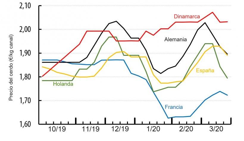 Precio del cerdo en diversos países de Europa (€/kg canal).Fuente: IFIP a partir de datos nacionales.