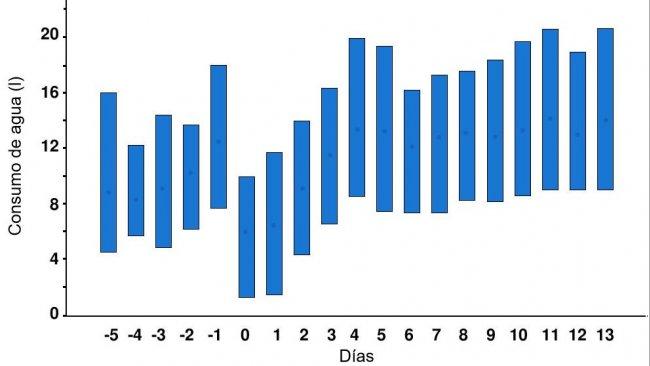 Ilustración 1. Ingesta diaria de agua de las cerdas 5 días antes y 14 días después del parto. Las barras verticales indican los valores del percentil 10 y 90, y los círculos las medias. El día 0 es el día (de mediodía a mediodía) en el que comenzó el parto. Fuente: Fraser & Phillips, 1989.