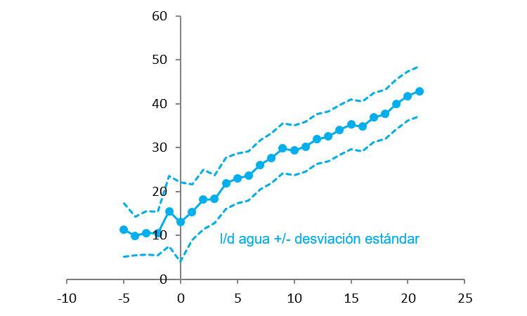 Ilustración 3 Consumo de agua en pre parto y durante la lactación. Fuente: R&D 2015.