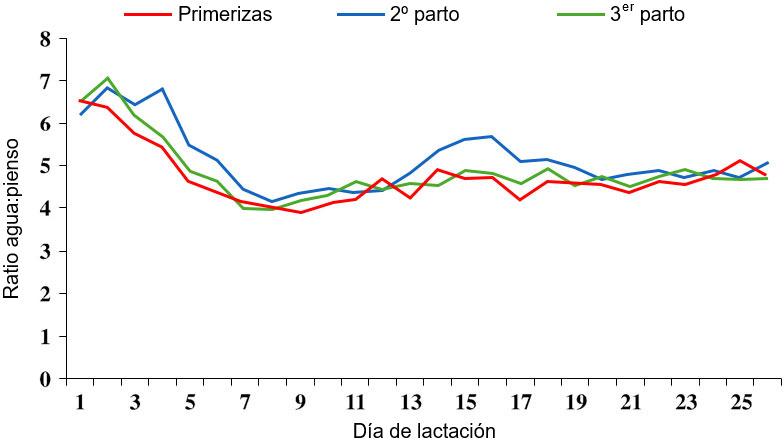Ilustración 4 Ratio agua:pienso durante la lactación. Fuente: S. Kruse, 2011.