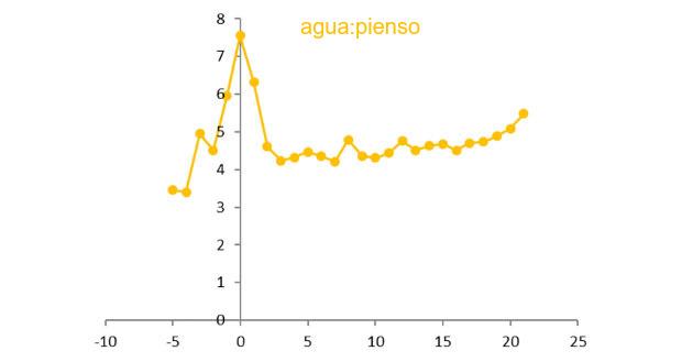 Ilustración 5 Ratio agua pienso en pre y post-parto. Fuente: R&D 2015