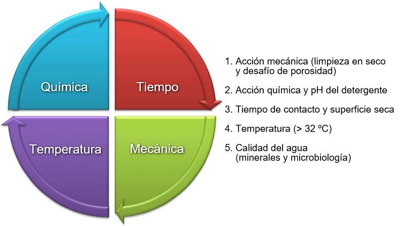 Imagen 1: El Círculo de Hebbert Sinner describe los factores a considerar al diseñar un protocolo para la limpieza y desinfección.
