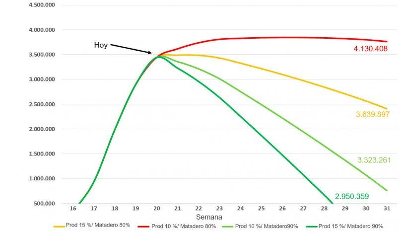 Figura 2. Previsión del número de cerdos eutanasiados en EEUUhasta finales de julio considerando 4 posibles escenarios.Fuente de los datos: Encuesta de sacrificio NASS del USDA y AMS LM_HG201