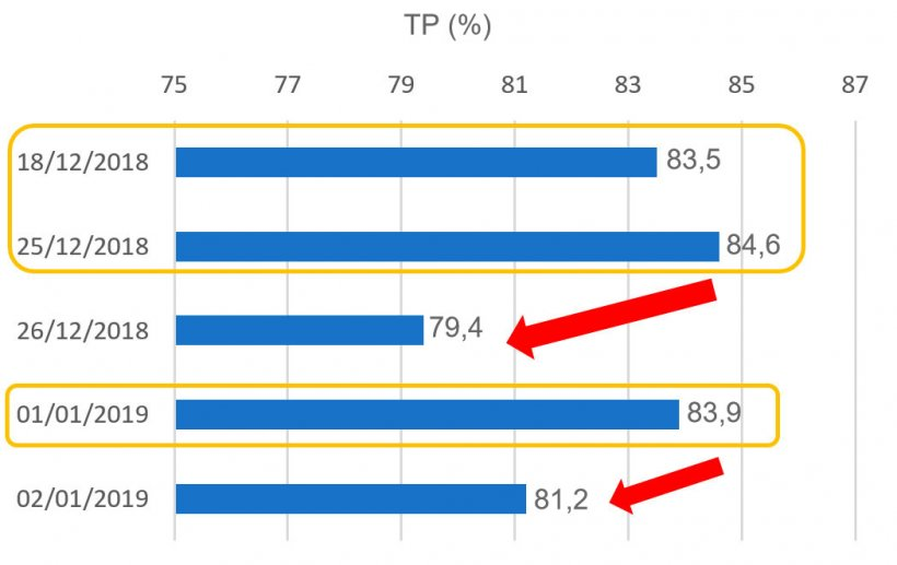 Gráfico1. Tasa de partos (TP) relativa a las cubriciones en el periodo de Navidad.