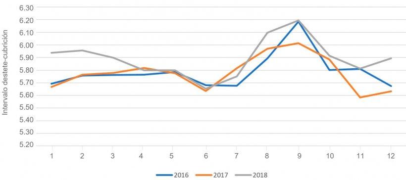 Figura 1. Intervalo destete cubrición en función del mes del año. Fuente: PigChamp Pro Europa