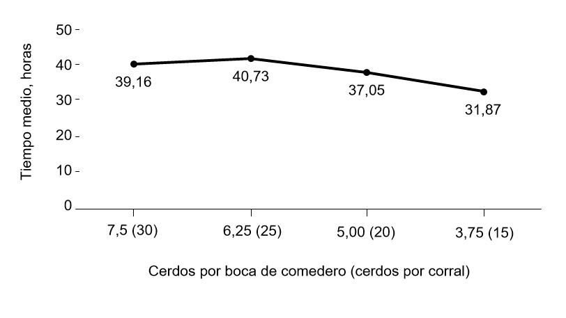 Figura 1. Tiempo promedio hasta el inicio de la ingesta de pienso según el número de cerdos por boca de comedero y por corral durante la transición. Lineal, P < 0,001; Cuadrático, P = 0,081.