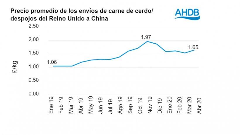 Fuente: IHS Maritime & Trade - Global Trade Atlas® - HMRC