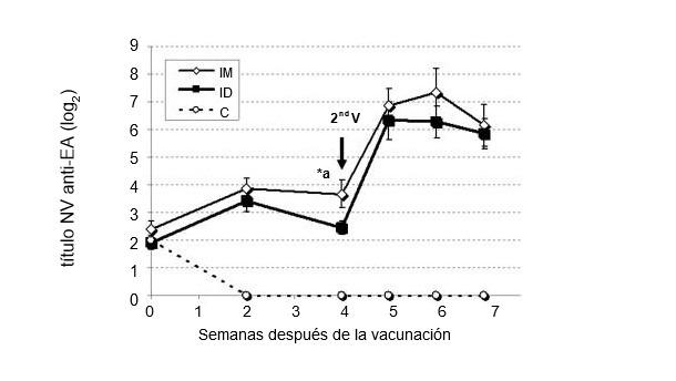 Figura 2. Comparación de los títulos de anticuerpos neutralizantes del virus (NV) de la enfermedad deAujeszky (EA) entre cerdos vacunados por vía intramuscular (IM), intradérmica(ID) sin aguja y el grupo control (Ferrari et al,2011).
