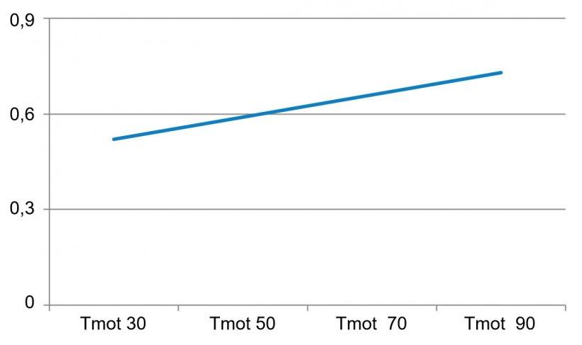 Figura 2. Motilidad total (Tmot): el porcentaje de espermatozoides que tienen movimiento de la cabeza. Sungwon Park, 2013