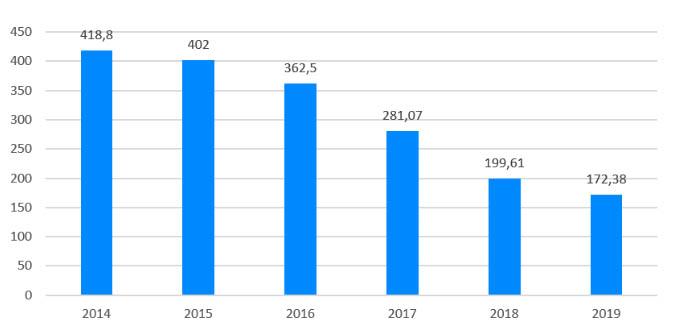 Fig. 1. Venta de antibióticos veterinarios en España 2014-2019 (mg/PCU).
